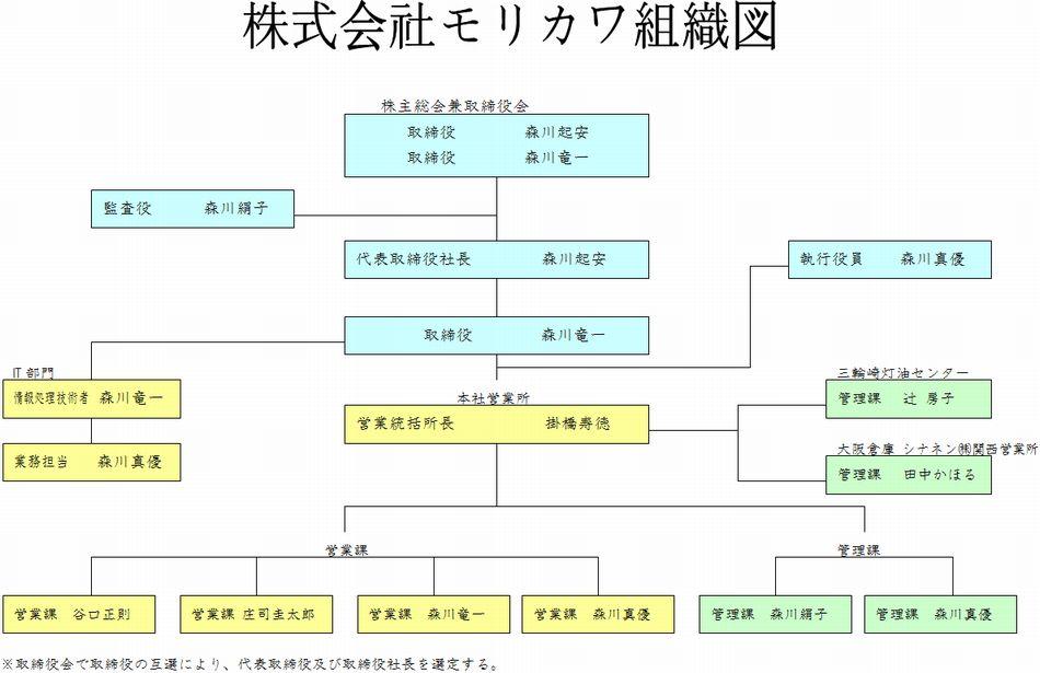 ミスミグループの年収給料【大卒高卒】や20~65歳の年齢別・役職別年収推移|平均年収.jp